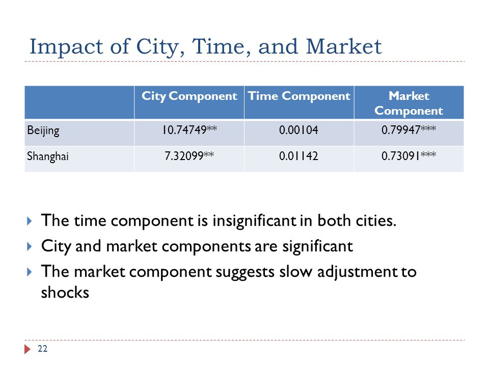 Impact of City, Time, and Market