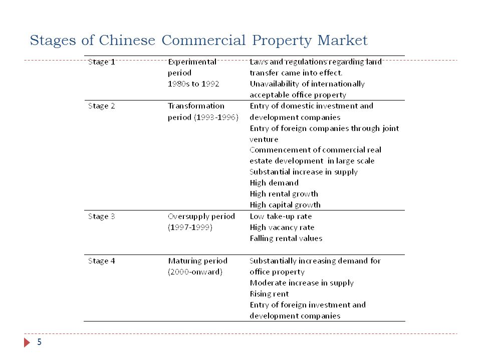 Stages of Chinese Commercial Property Market