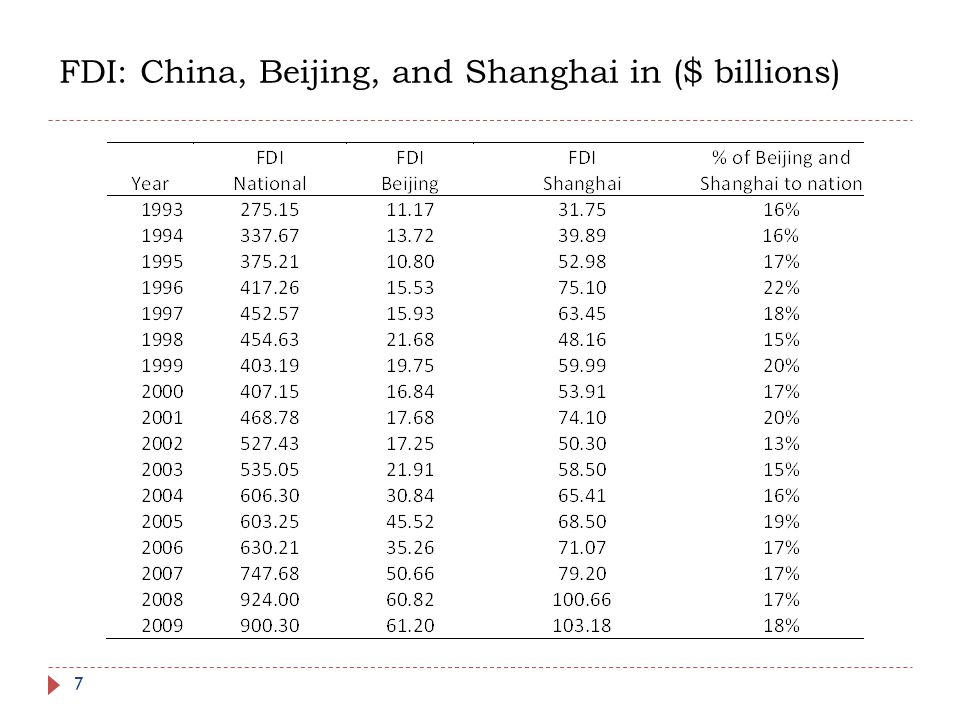 FDI: China, Beijing, and Shanghai in ($ billions)