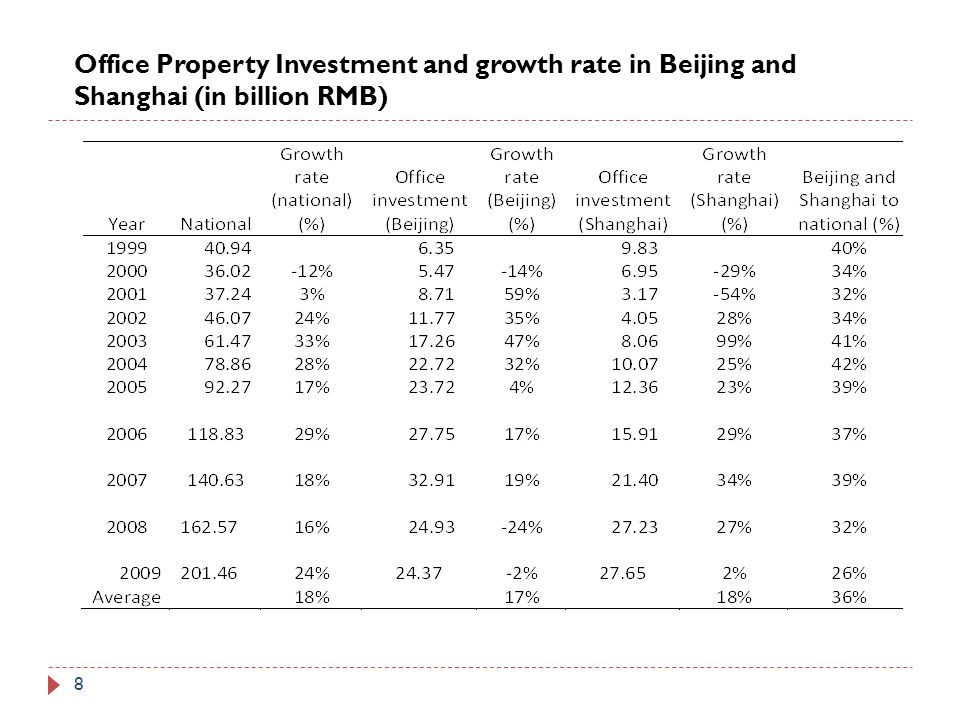 Office Property Investment and growth rate in Beijing and Shanghai (in billion RMB)