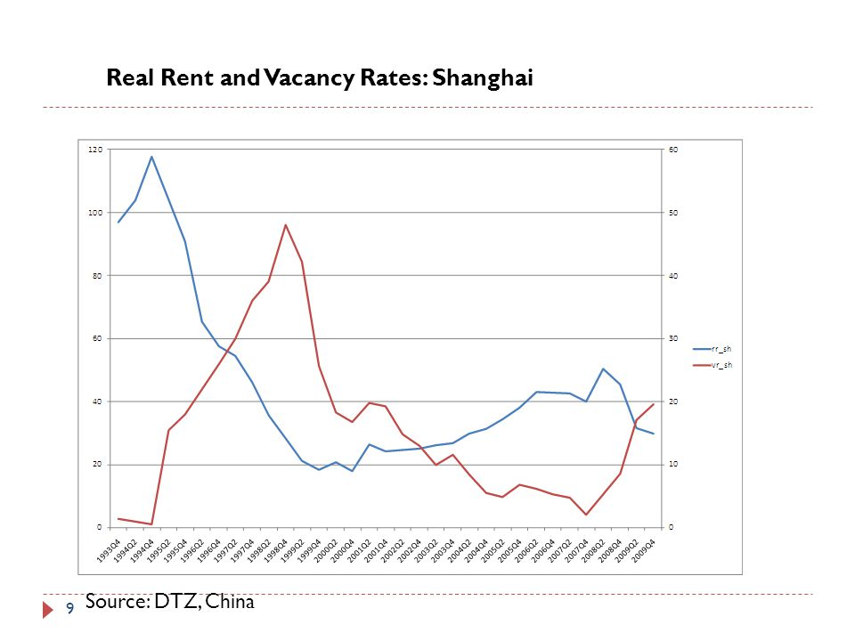 Real Rent and Vacancy Rates: Shanghai