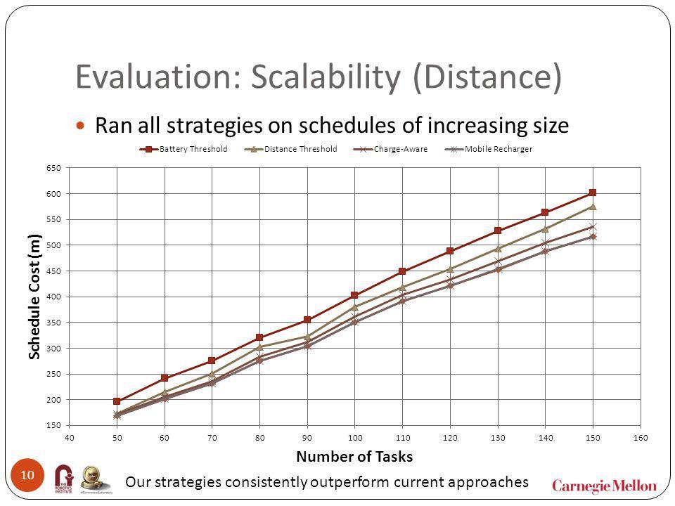 Evaluation: Scalability (Distance)