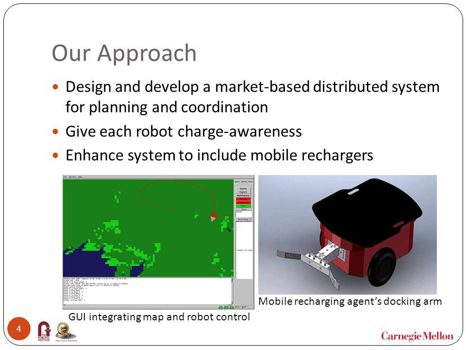 Our Approach Design and develop a market-based distributed system for planning and coordination. Give each robot charge-awareness.