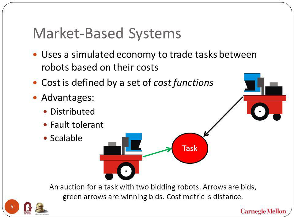 Market-Based Systems Uses a simulated economy to trade tasks between robots based on their costs. Cost is defined by a set of cost functions.
