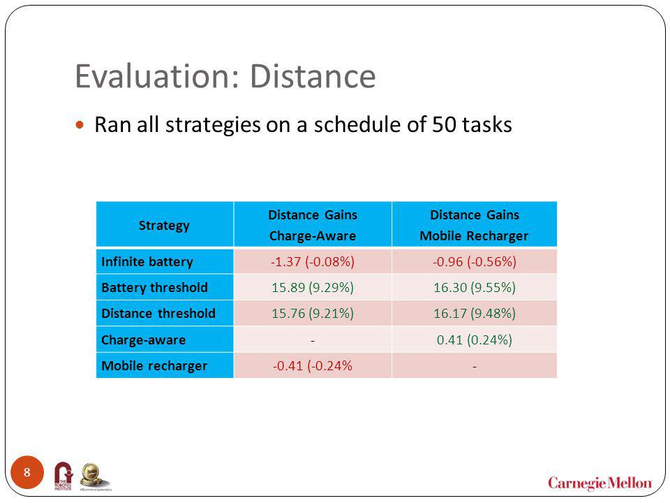 Evaluation: Distance Ran all strategies on a schedule of 50 tasks