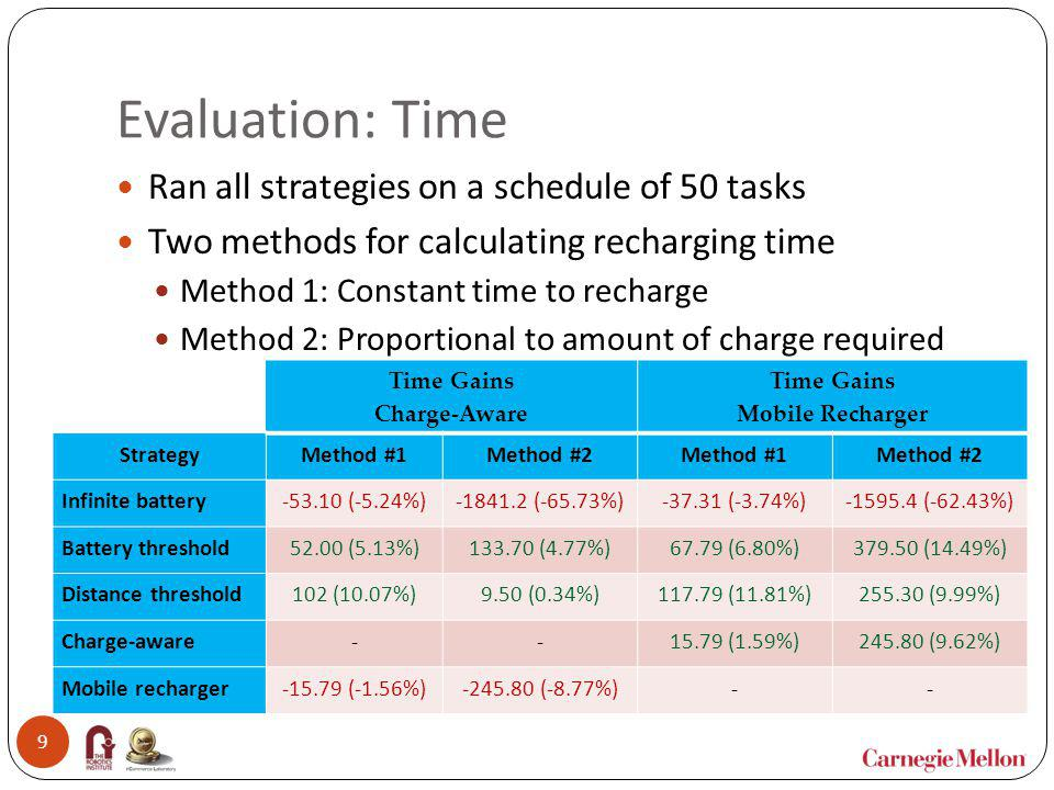 Evaluation: Time Ran all strategies on a schedule of 50 tasks