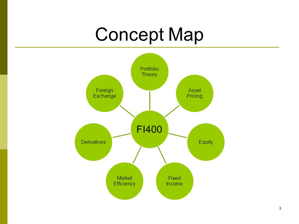 Concept Map FI400 Theory Portfolio Pricing Asset Equity Fixed Income