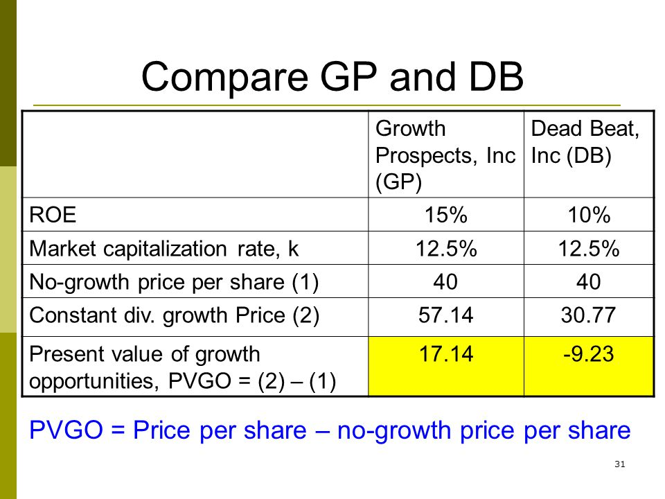 Compare GP and DB PVGO = Price per share – no-growth price per share