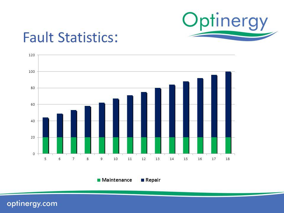 Fault Statistics:
