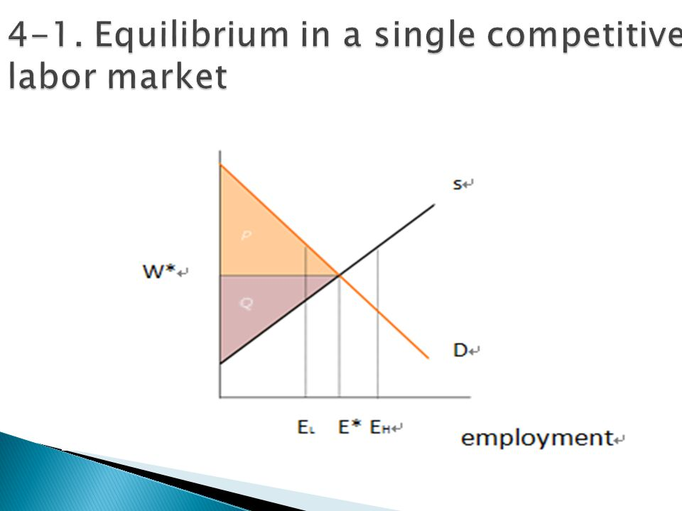 4-1. Equilibrium in a single competitive labor market