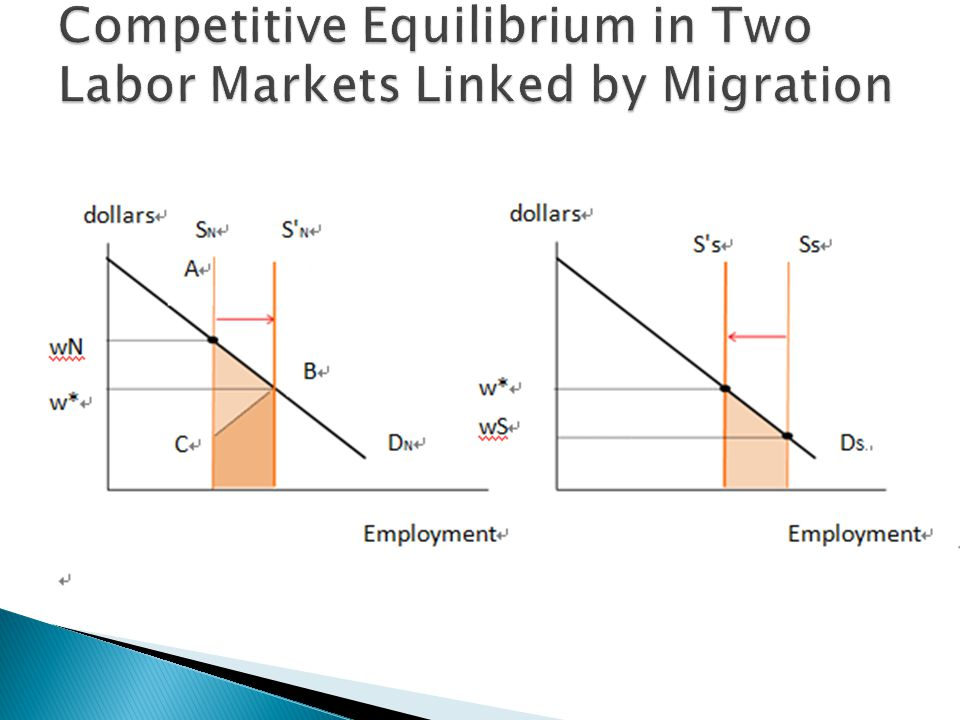 Competitive Equilibrium in Two Labor Markets Linked by Migration