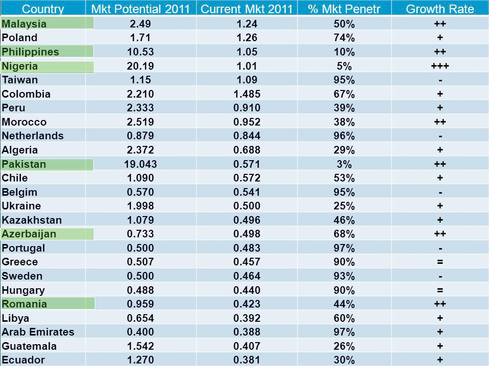 Country Mkt Potential 2011 Current Mkt 2011 % Mkt Penetr Growth Rate