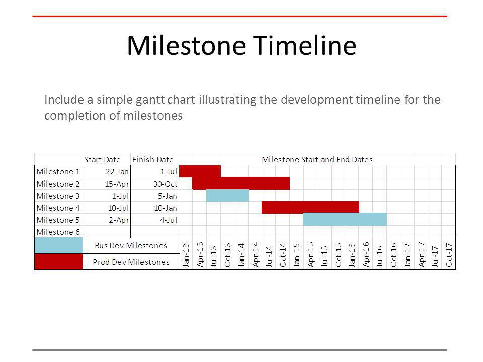 Milestone Timeline Include a simple gantt chart illustrating the development timeline for the completion of milestones.