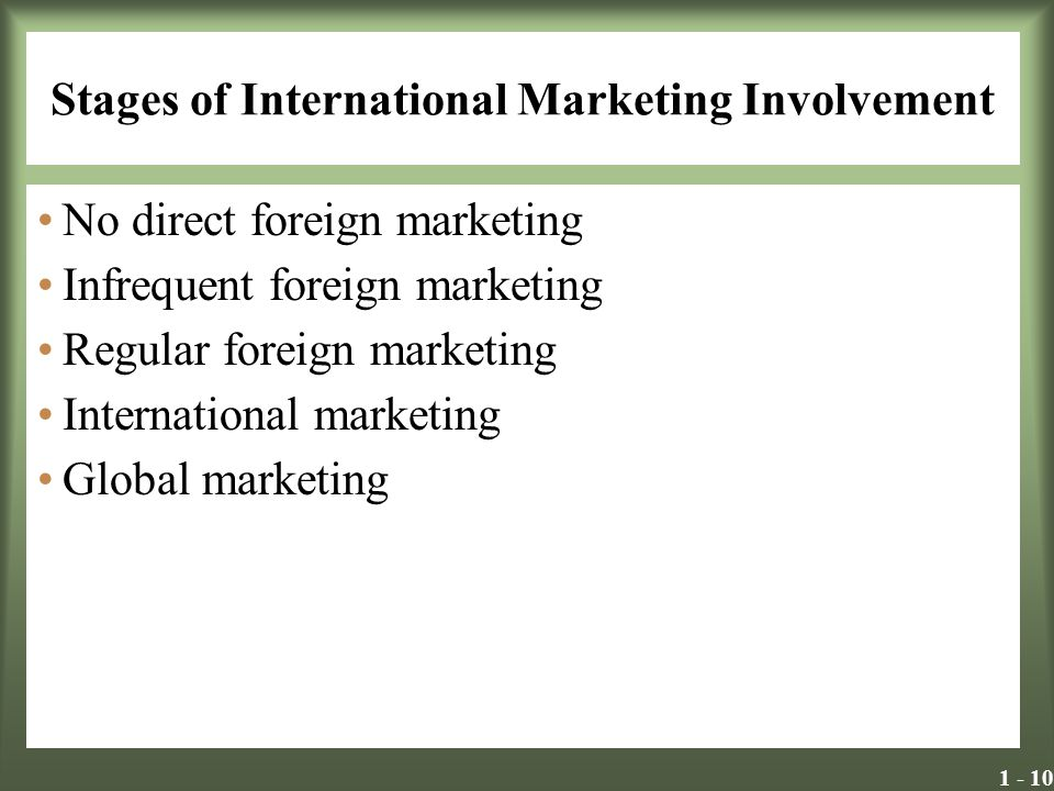 Stages of International Marketing Involvement