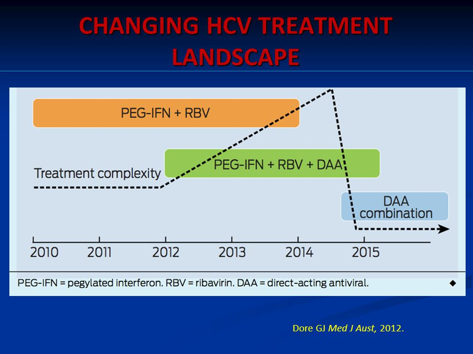 CHANGING HCV TREATMENT LANDSCAPE