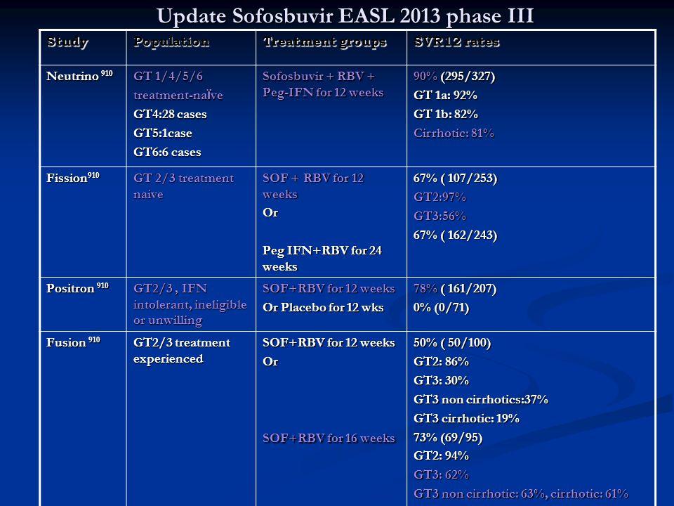 Update Sofosbuvir EASL 2013 phase III