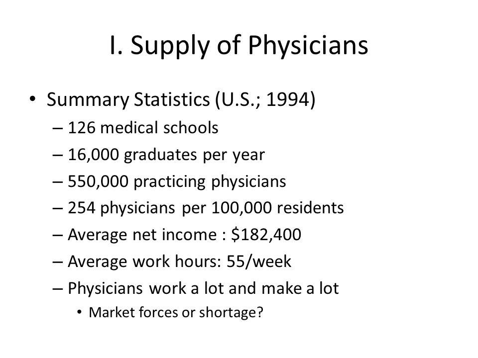 I. Supply of Physicians Summary Statistics (U.S.; 1994)