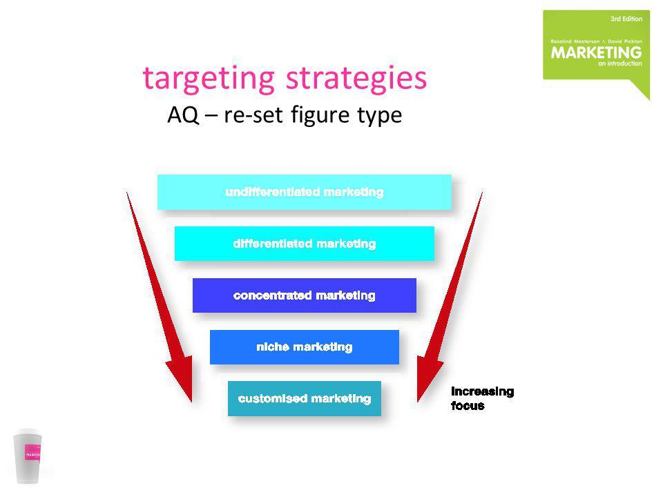 targeting strategies AQ – re-set figure type