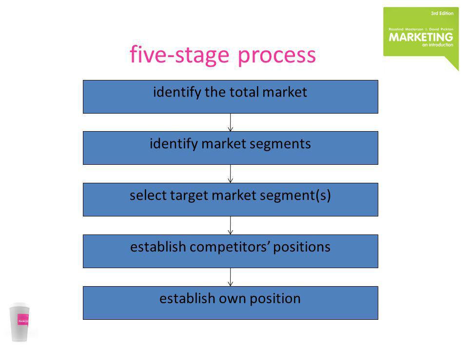 five-stage process identify the total market identify market segments