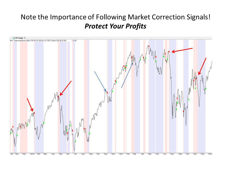 Note the Importance of Following Market Correction Signals