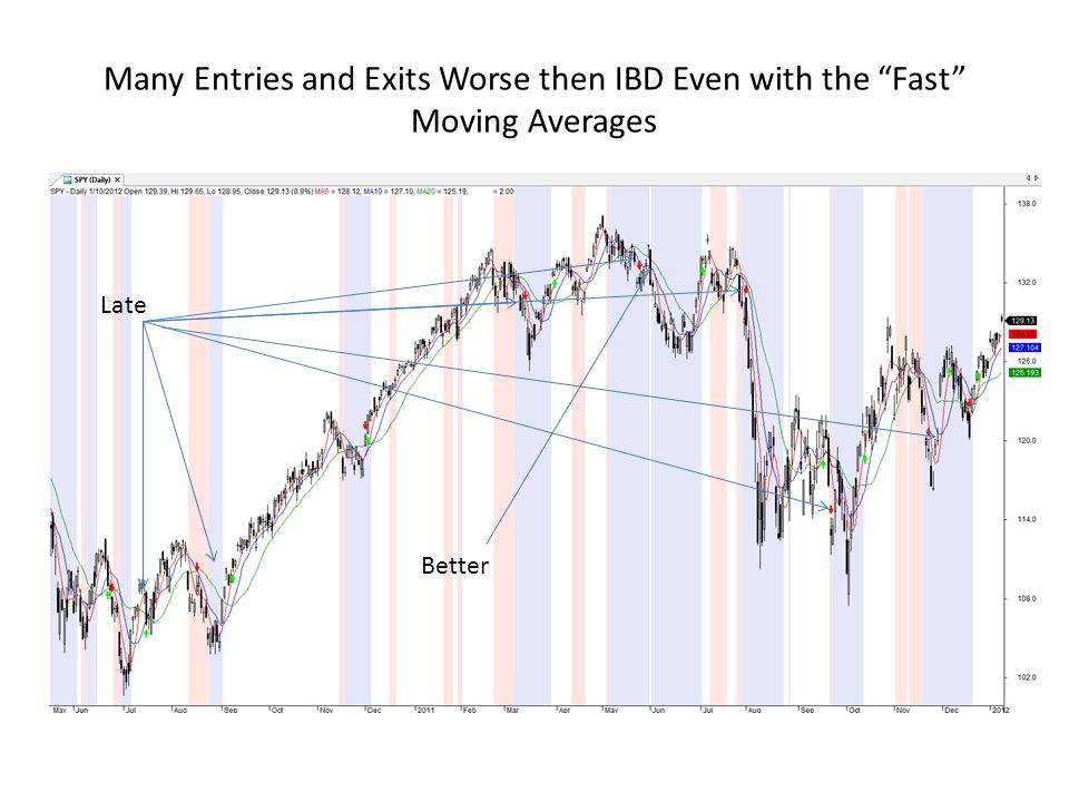 Many Entries and Exits Worse then IBD Even with the Fast Moving Averages