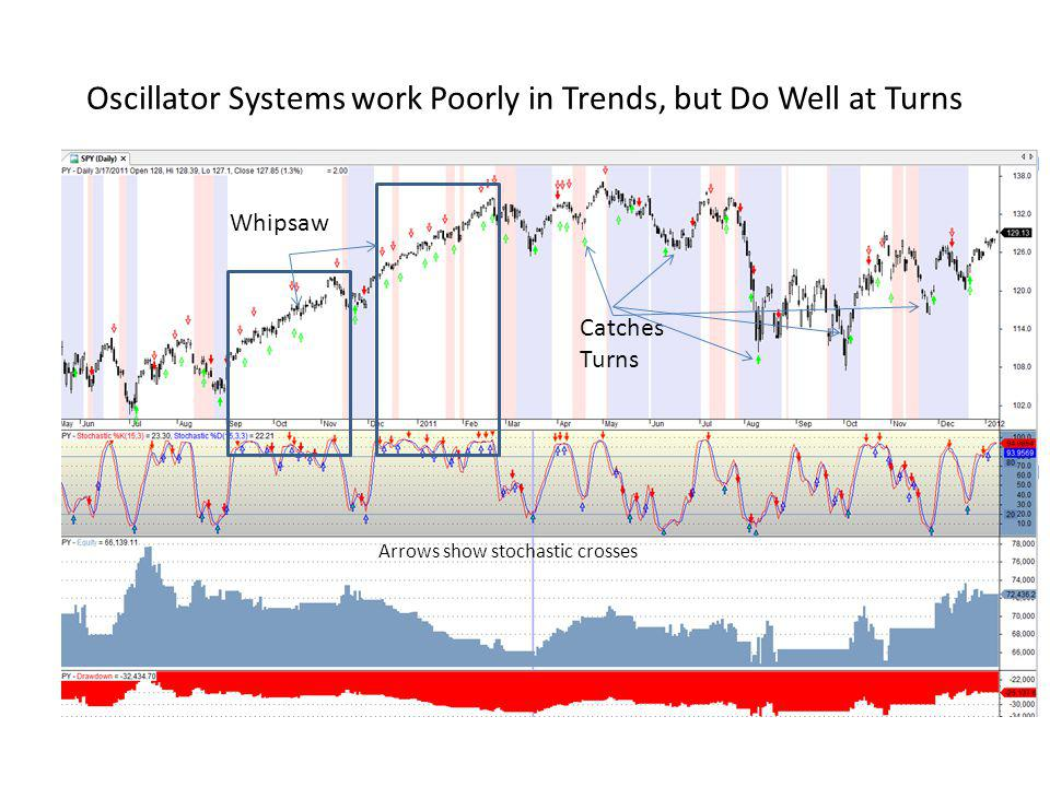 Oscillator Systems work Poorly in Trends, but Do Well at Turns
