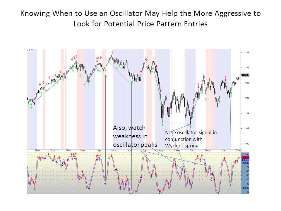 Knowing When to Use an Oscillator May Help the More Aggressive to Look for Potential Price Pattern Entries