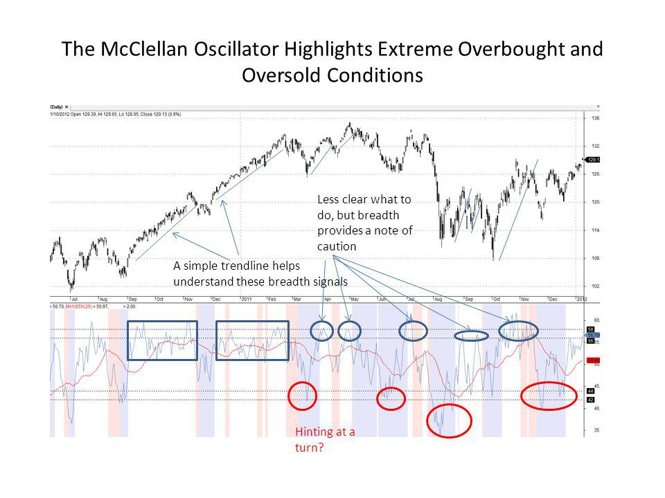 The McClellan Oscillator Highlights Extreme Overbought and Oversold Conditions
