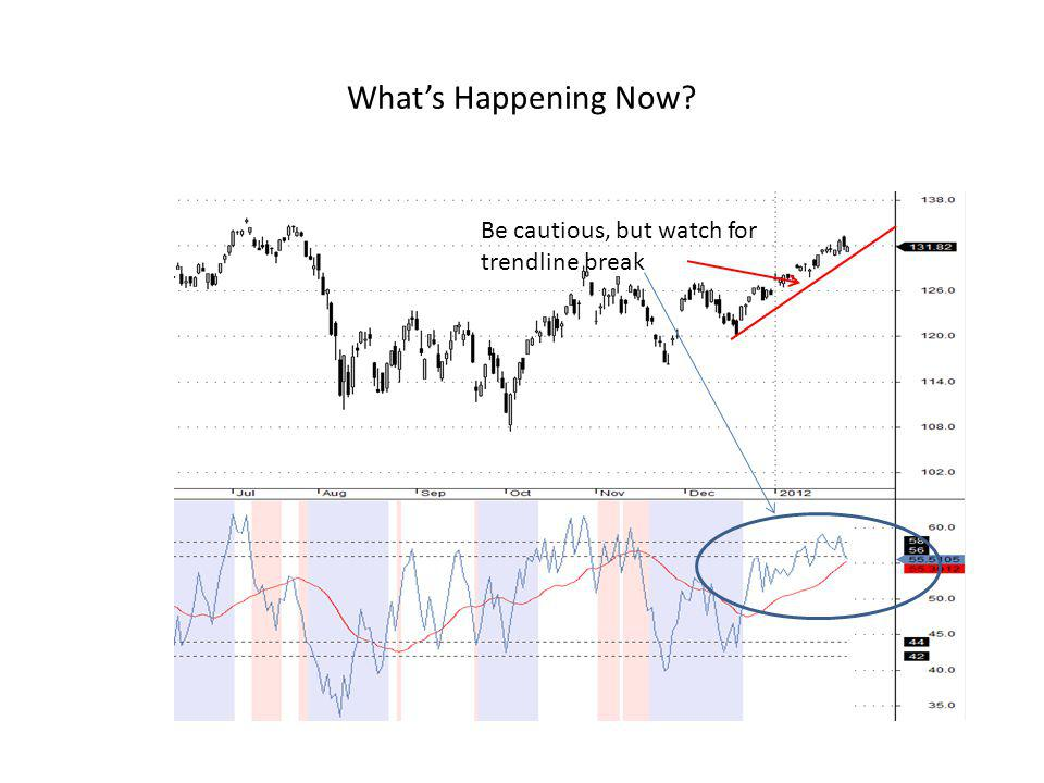 What's Happening Now Be cautious, but watch for trendline break