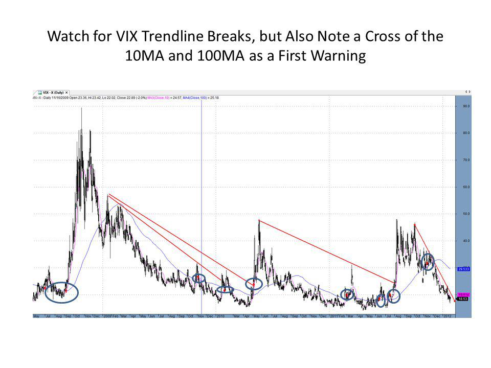 Watch for VIX Trendline Breaks, but Also Note a Cross of the 10MA and 100MA as a First Warning