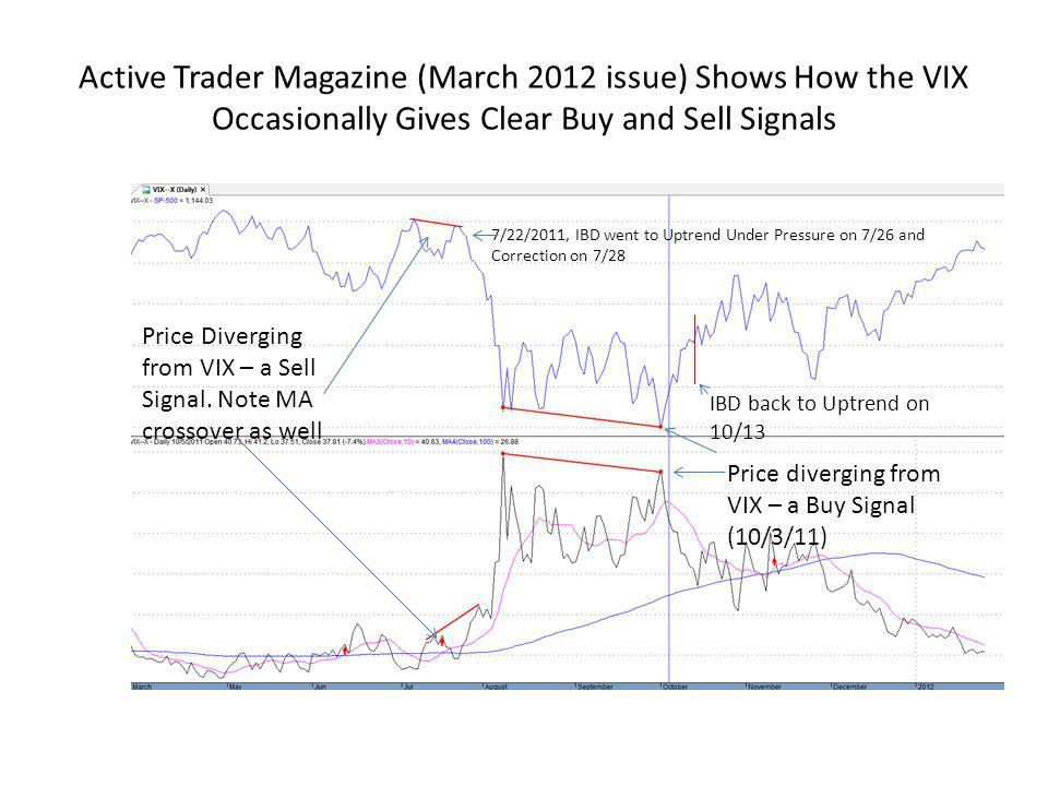 Active Trader Magazine (March 2012 issue) Shows How the VIX Occasionally Gives Clear Buy and Sell Signals
