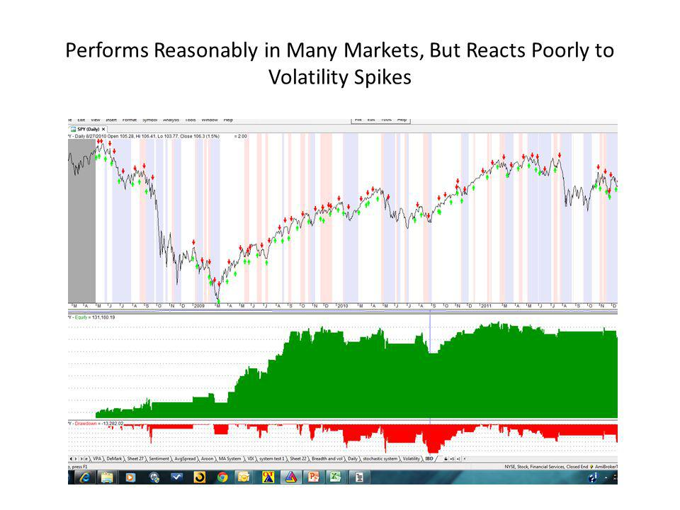 Performs Reasonably in Many Markets, But Reacts Poorly to Volatility Spikes