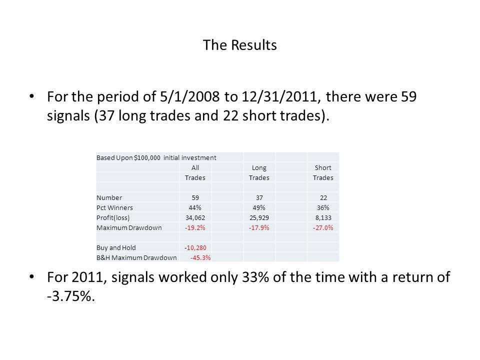 For 2011, signals worked only 33% of the time with a return of -3.75%.