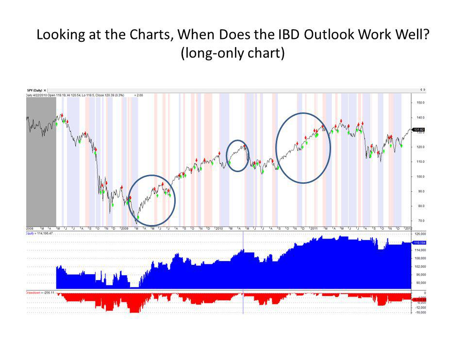 Looking at the Charts, When Does the IBD Outlook Work Well