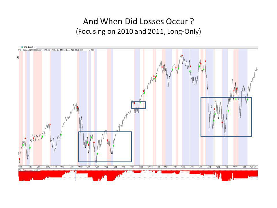 And When Did Losses Occur (Focusing on 2010 and 2011, Long-Only)