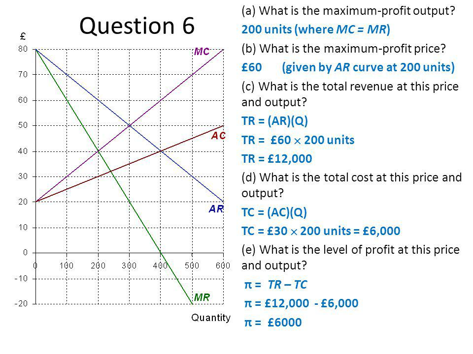 (a) What is the maximum-profit output