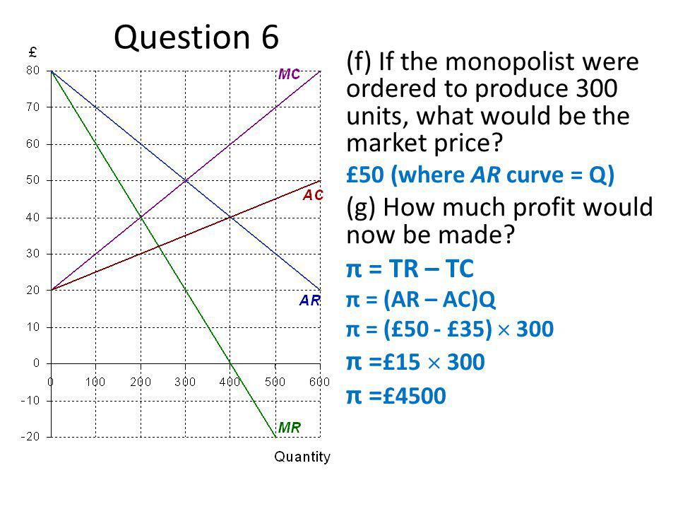 Question 6 (f) If the monopolist were ordered to produce 300 units, what would be the market price