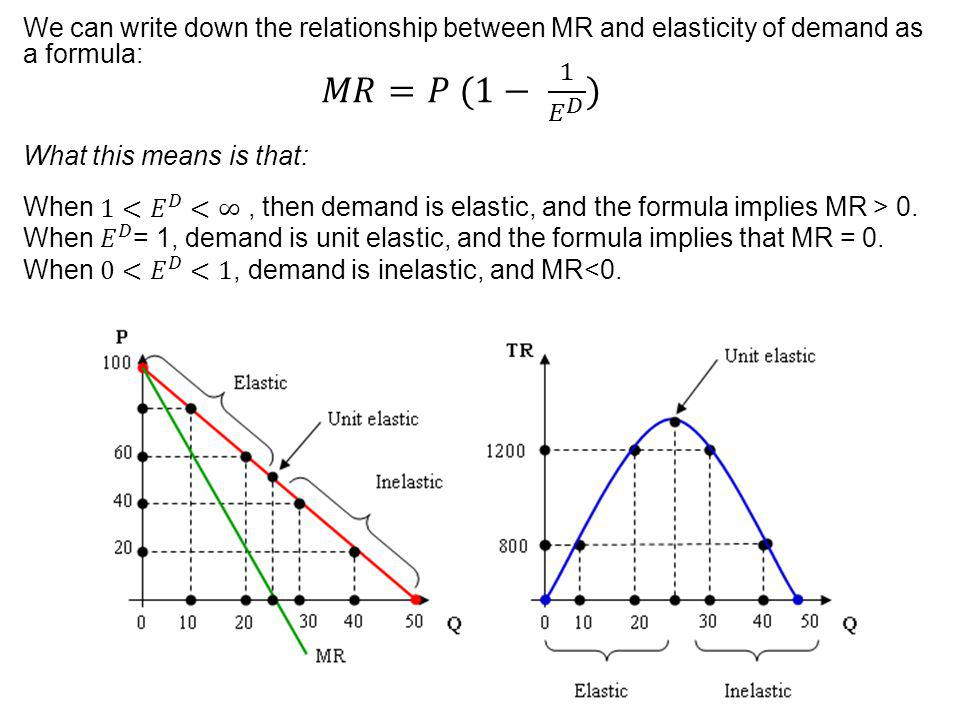 When 0< 𝐸 𝐷 <1, demand is inelastic, and MR<0.