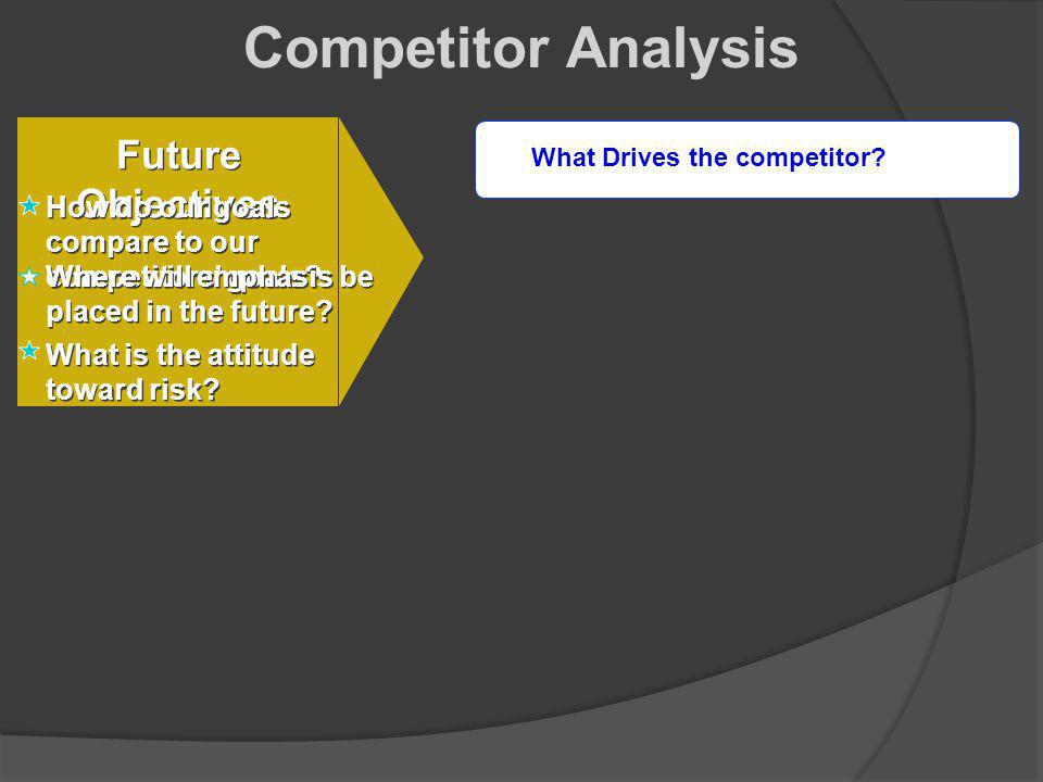 Competitor Analysis Future Objectives