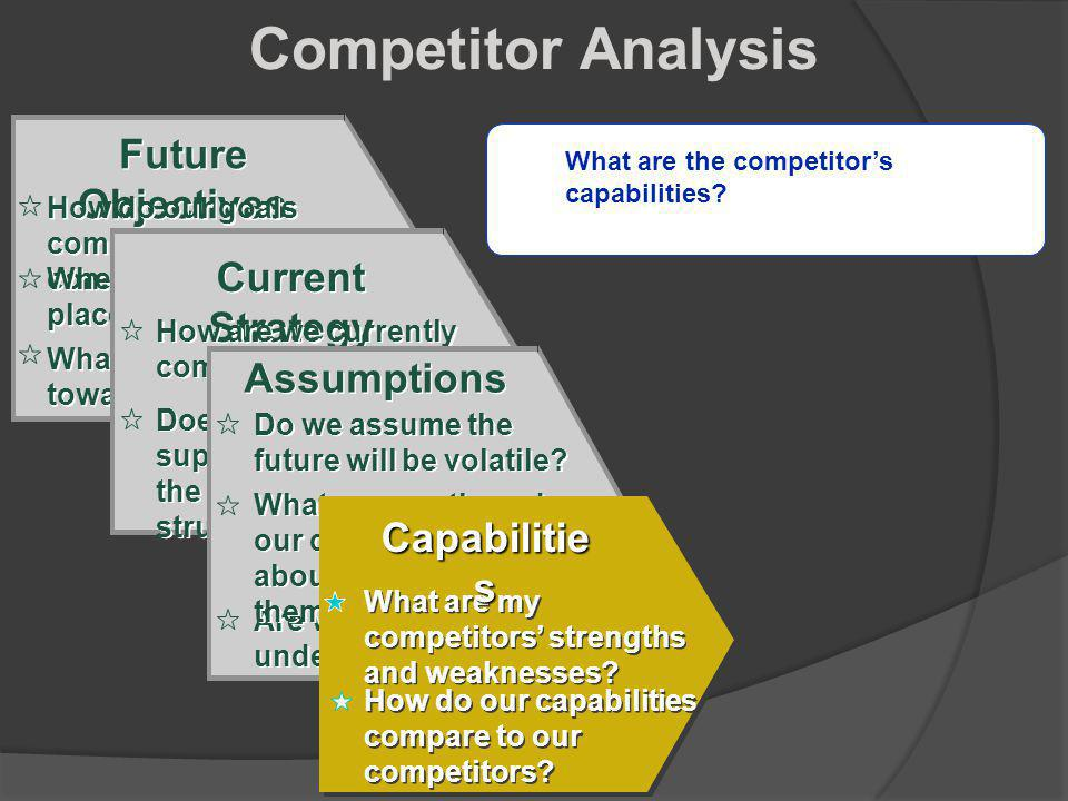Competitor Analysis Future Objectives Current Strategy Assumptions
