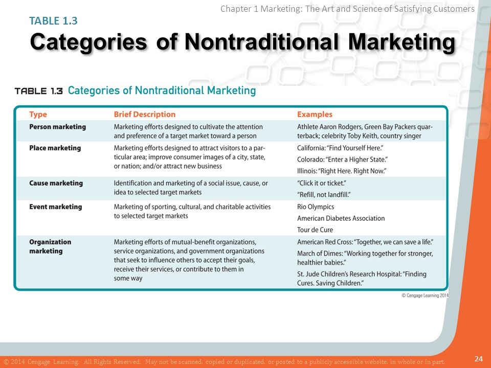 Categories of Nontraditional Marketing