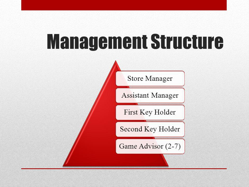 Management Structure Store Manager Assistant Manager First Key Holder