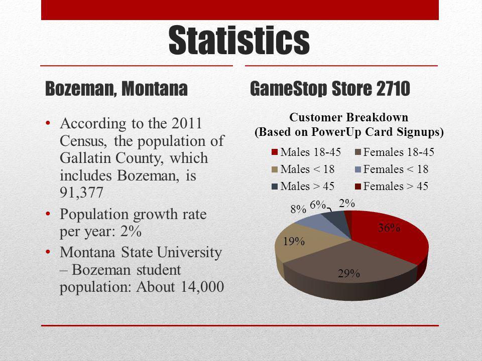 Statistics Bozeman, Montana GameStop Store 2710