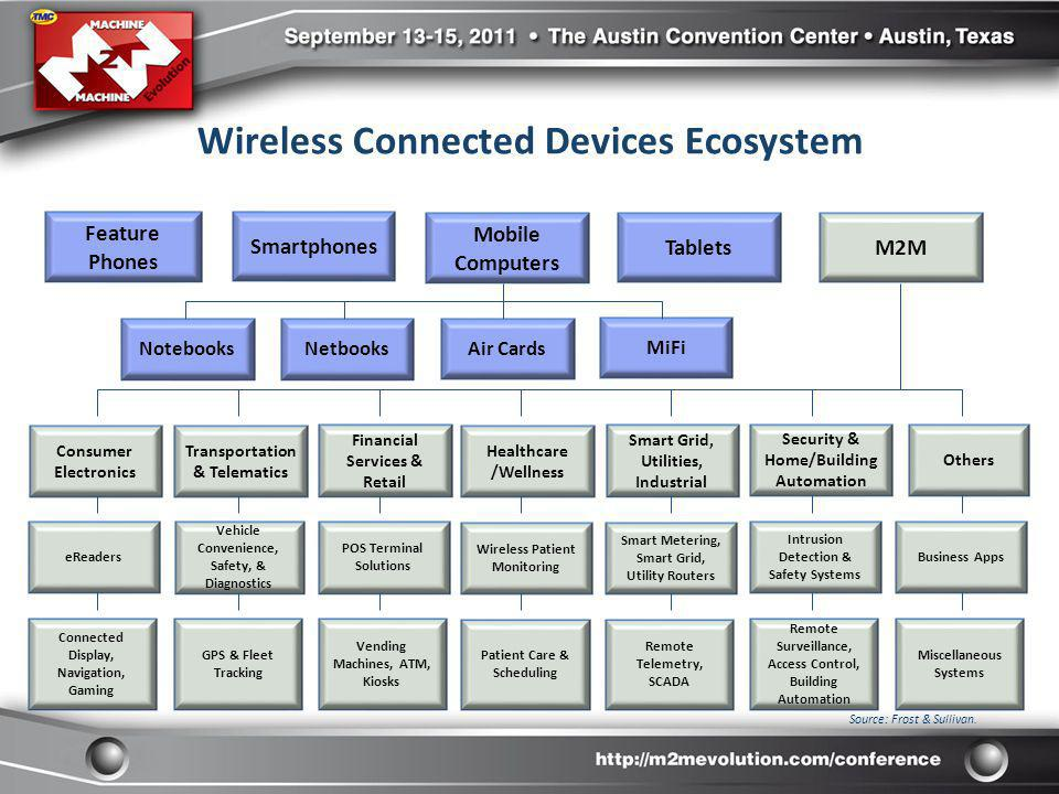 Wireless Connected Devices Ecosystem