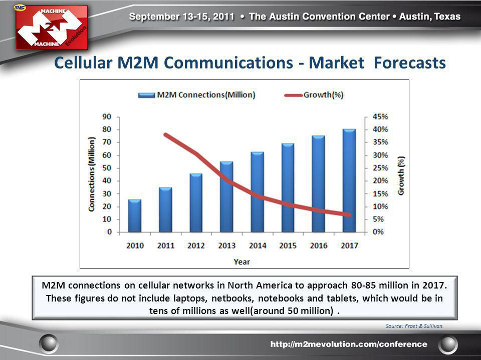Cellular M2M Communications - Market Forecasts