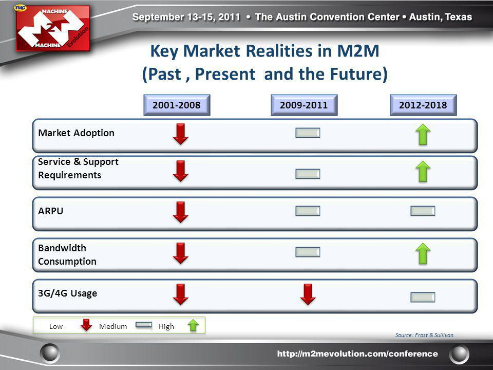 Key Market Realities in M2M (Past , Present and the Future)