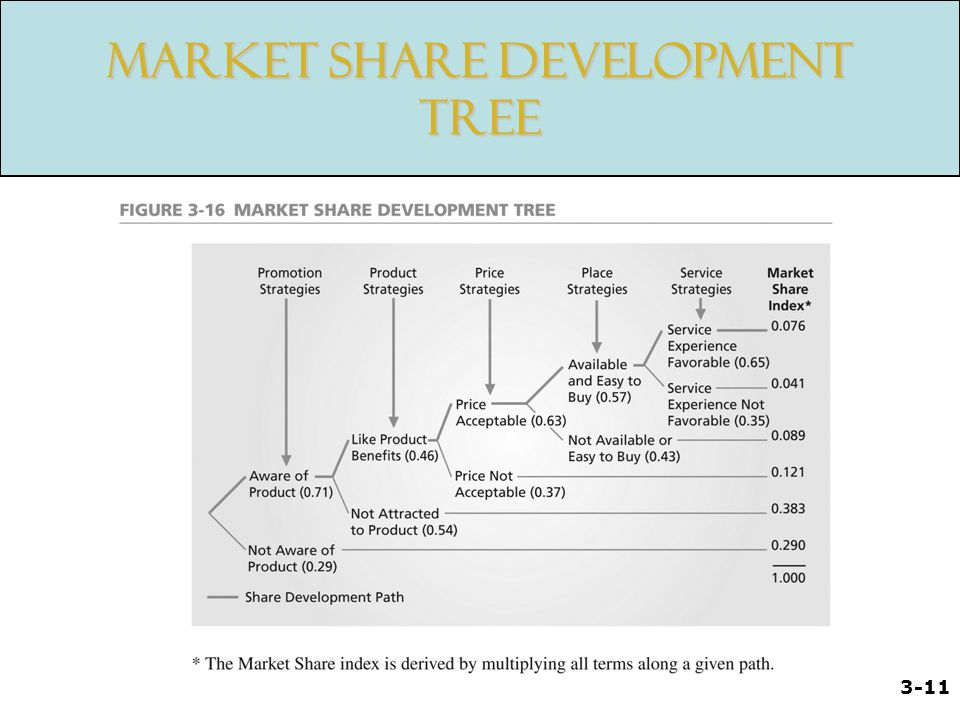 Market Share Development Tree