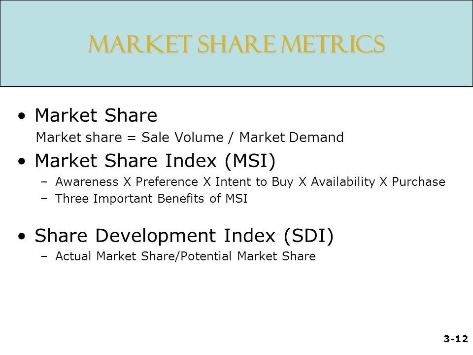 Market Share Metrics Market Share Market Share Index (MSI)