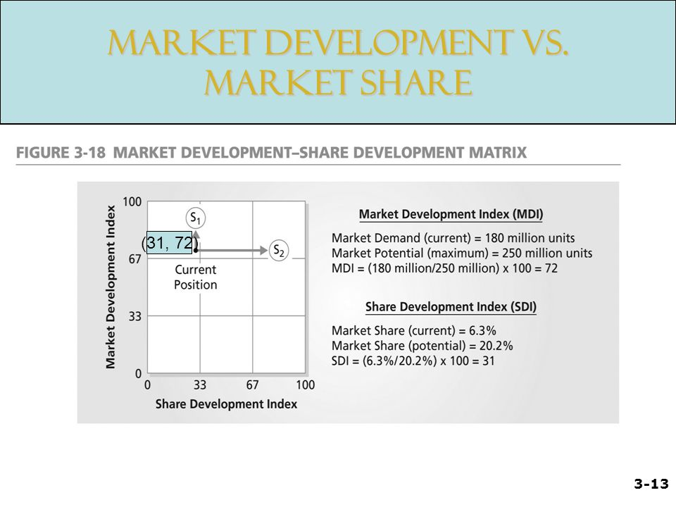 Market Development vs. Market Share