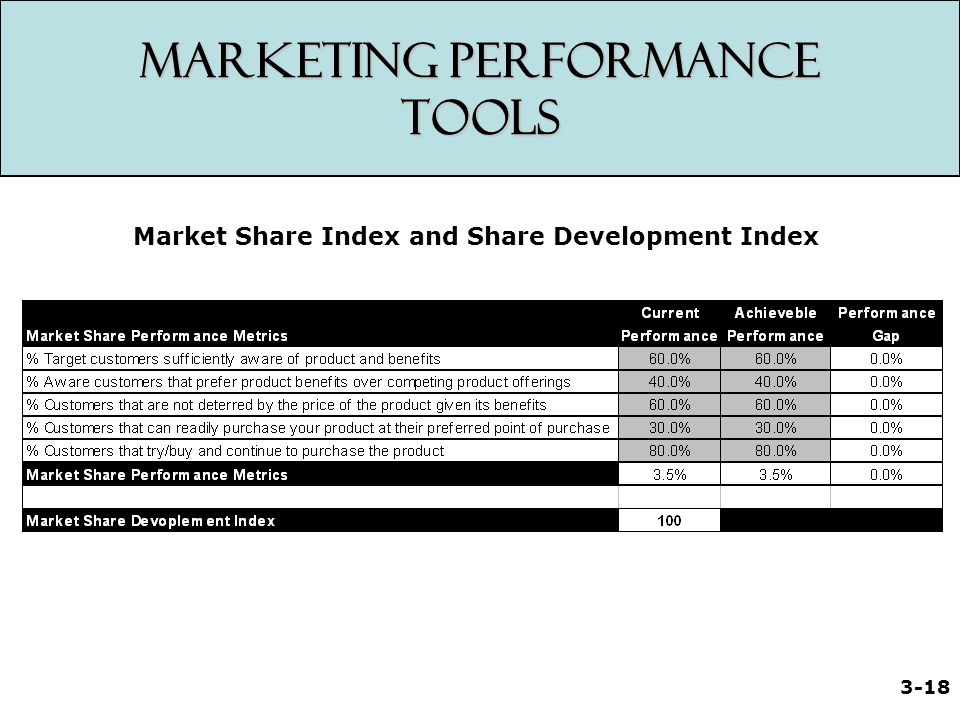 Marketing Performance Tools